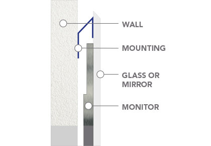 On-Wall Mounting Systems.